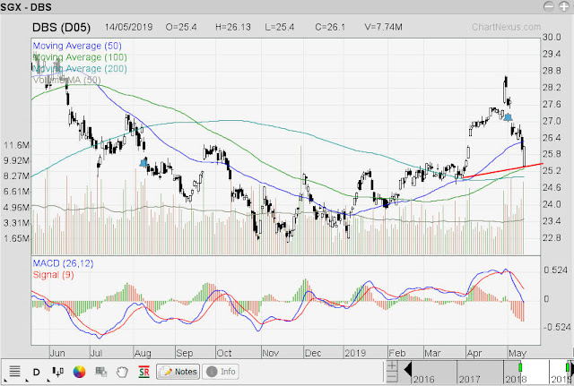 Singapore Stock Investment Research: DBS Time To Take A Look