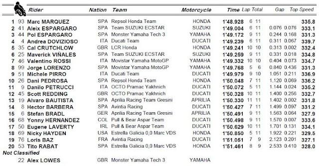 Hasil Pemanasan MotoGP Aragon Spanyol 2016