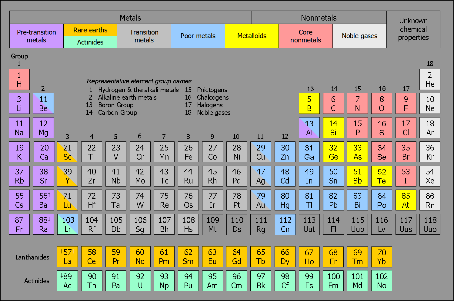 Chemistry by mukesh sharma periodic table periodic table gamestrikefo Gallery