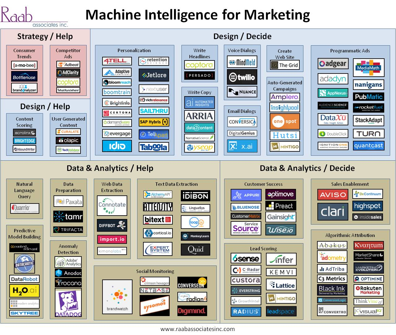Customer Experience Matrix Landscape Of Machine Intelligence