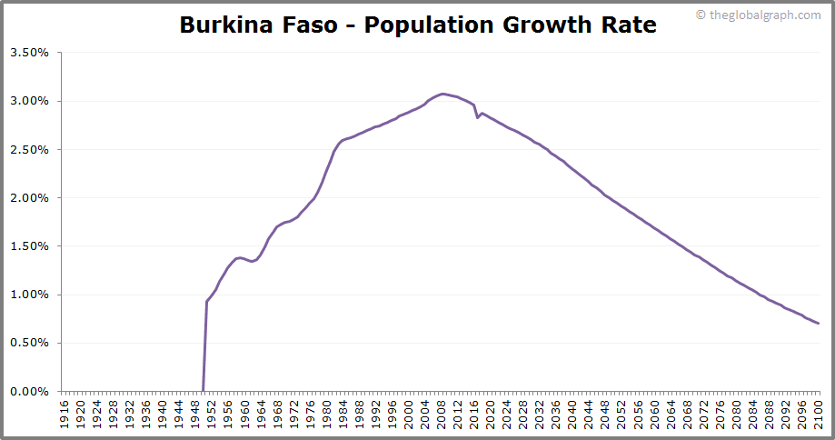 Burkina Faso  Population Growth Rate