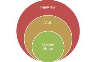 Perbedaan Page View, Visitor Dan Unique Visitor