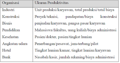 Ukuran Produktivitas