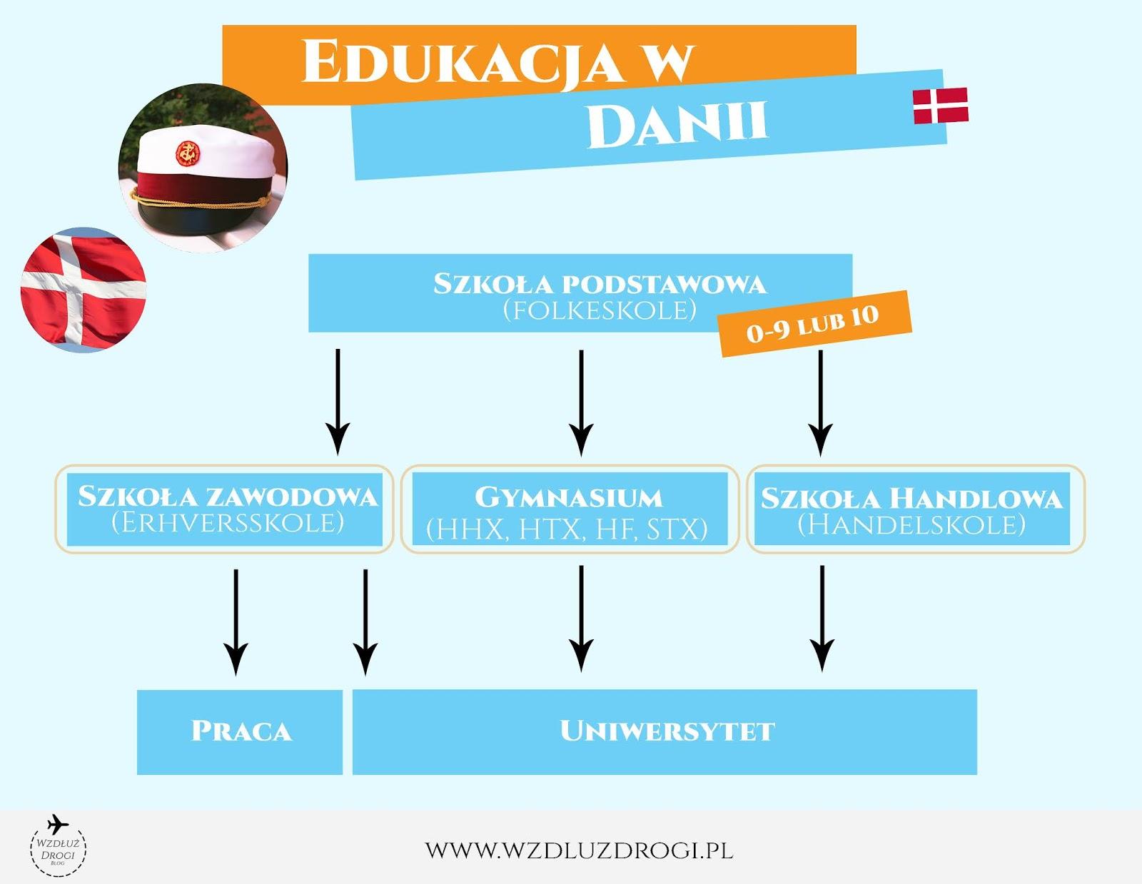 Szkoła w danii, infografika, studia w Danii