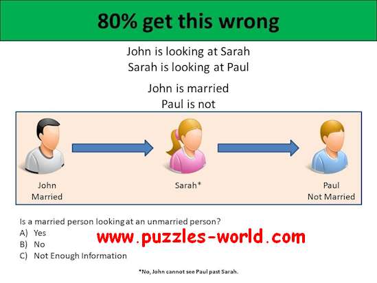 Is a married person looking at an unmarried Person ?