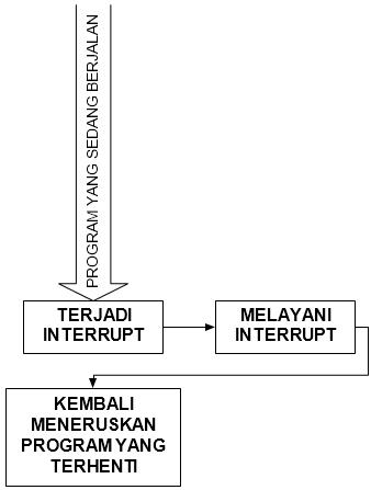 Gambar 4.1 Interrupt