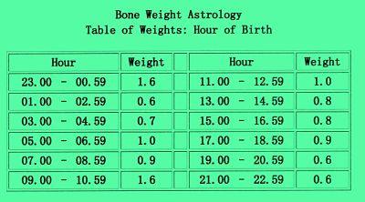 My Diary: Chinese Bone Weight Astrology of Yuan Tian Gang