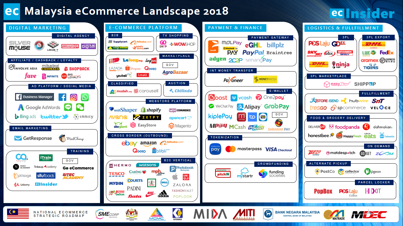 Malaysia eCommerce Landscape 2018 | ecInsider