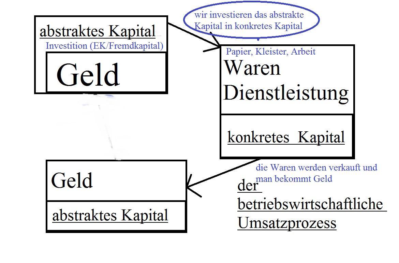 Nett Umsatz Im Lebenslauf Galerie - Entry Level Resume Vorlagen ...