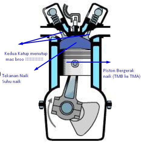 Cara Kerja Motor 4 Tak pada motor bensin