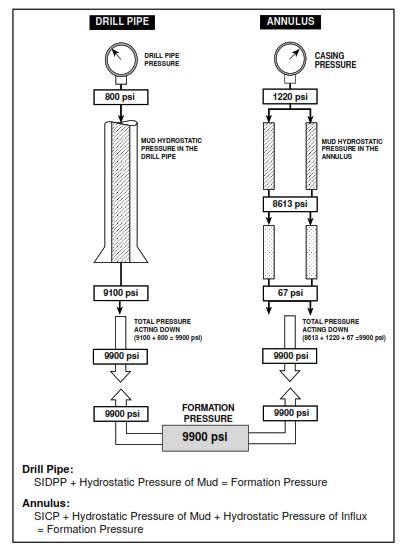 SIDP SICP PRESSURE BALANCE KILL MUD WEIGHT