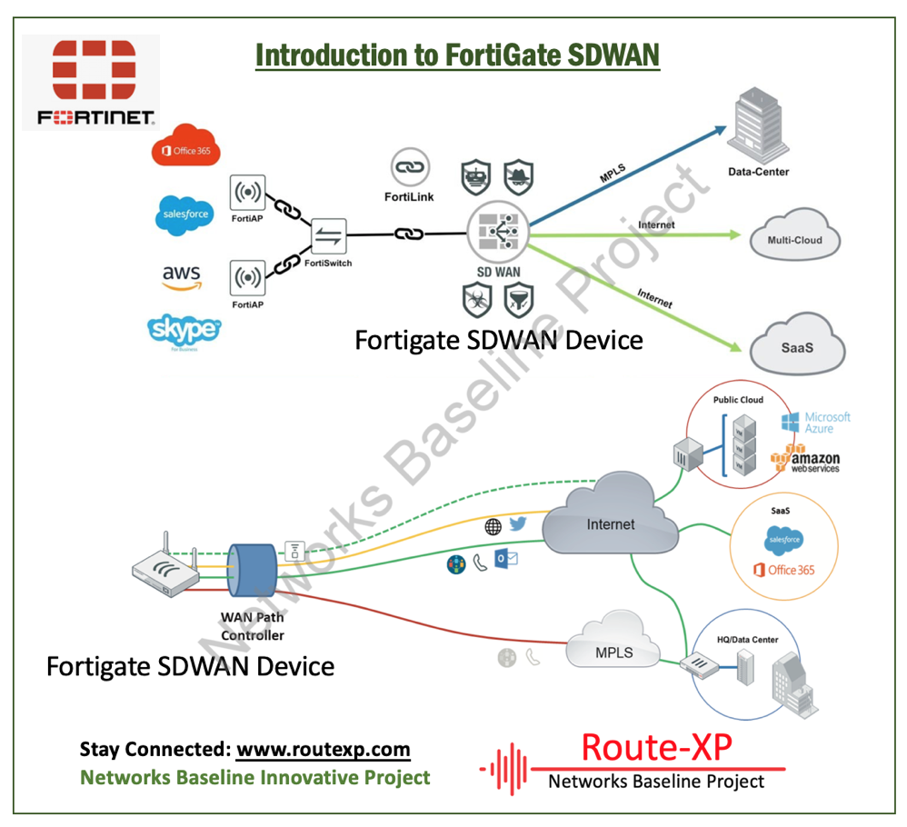Introduction To Fortinet Sdwan Route Xp Private Network Services