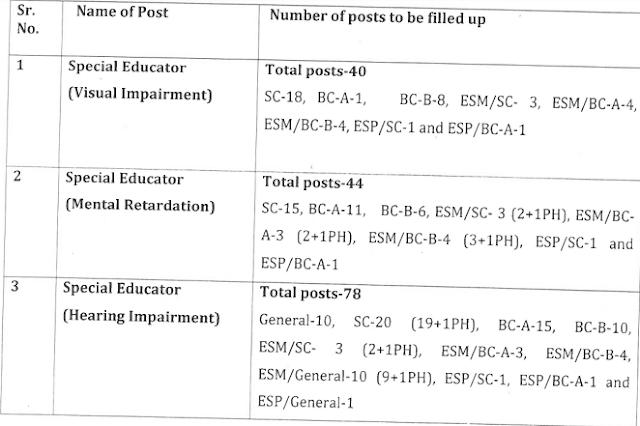 HSSPP Haryana School Shiksha Pariyojna Parishad-Special Educator Vacancy
