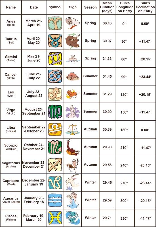 Astrology signs chart also zodiac  horoscopes explained rh astrologysign spot