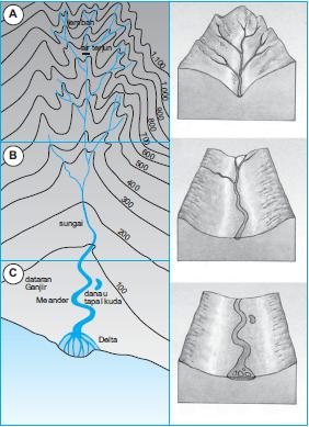 Pengertian Interpretasi Peta Tentang Bentuk dan Pola Muka Bumi di Daerah Pasir dan Aliran Sungai