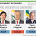 Por 55 votos a e 22 contra, Senado abre processo de impeachment; veja como votaram os cearenses