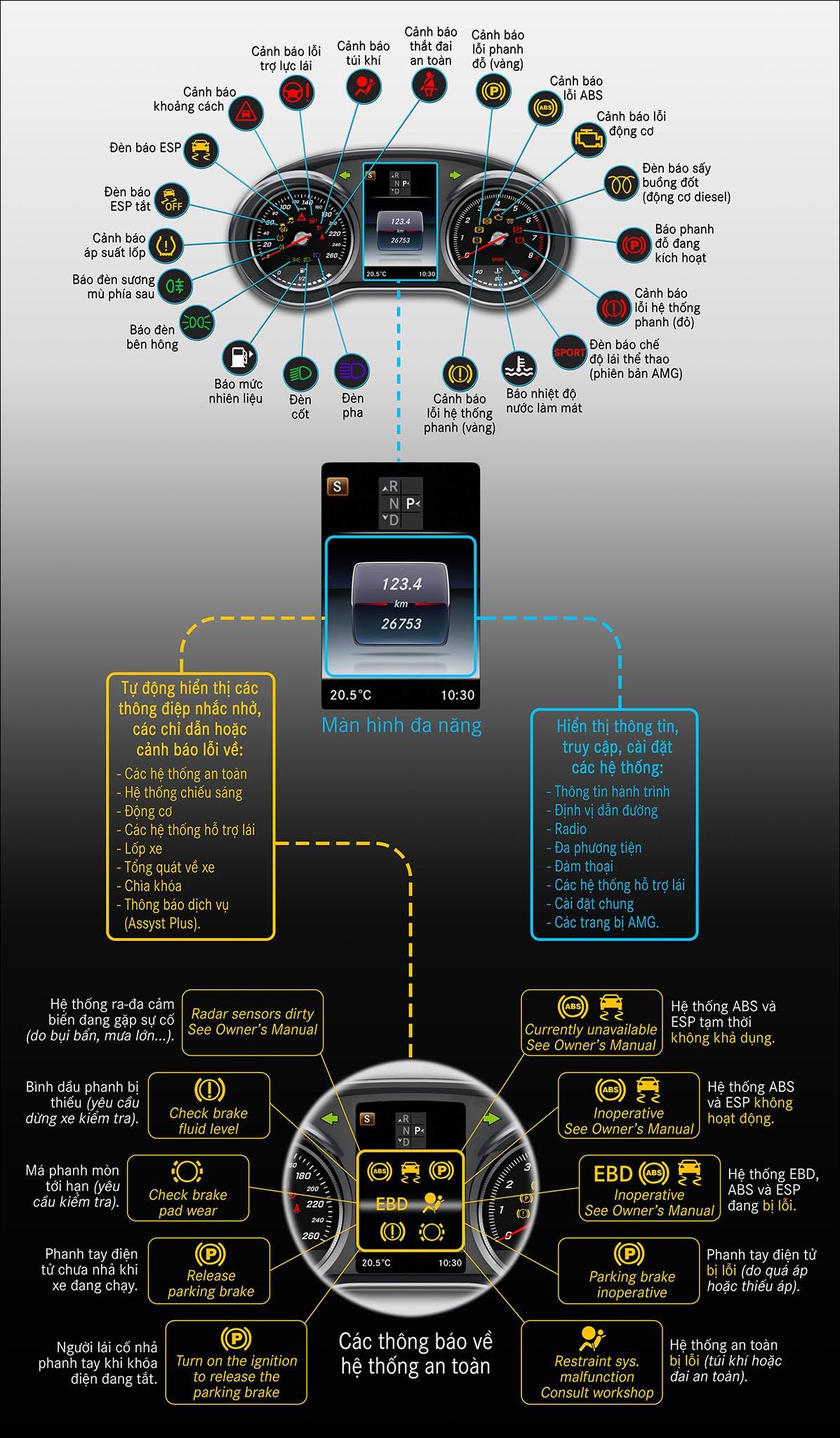 Hệ thống các đèn chỉ thị trên cụm đồng hồ, và 10 thông điệp an toàn đáng chú ý trên màn hình đa năng của các mẫu xe Mercedes C-Class/GLC