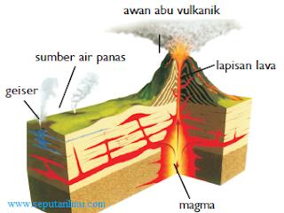 Pengertian dan 12 Dampak Tenaga Vulkanik
