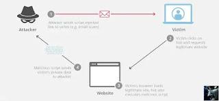Hack Website Menggunakan XSS