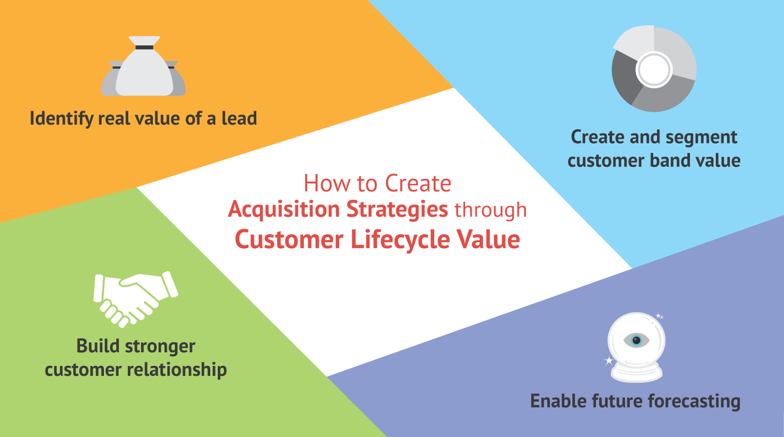 How to Create Acquisition Strategies through Customer Lifecycle Value?