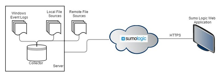 Sumo Logic Overview