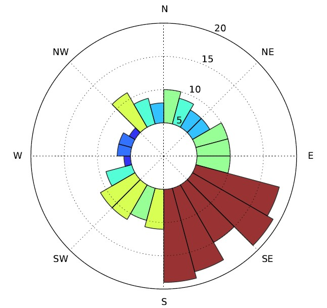 Polar circular diagram landscapearchaeology there already exists a plugin called line direction histogram that does the job quite fine however qgis comes with great matplotlib python library for ccuart Images