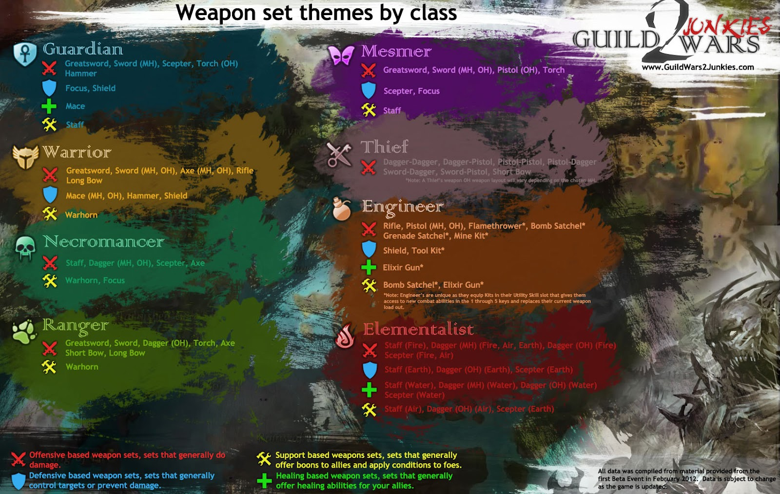 GW2 Weapon Themes and Roles
