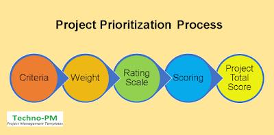 project prioritization process, prioritization matrix