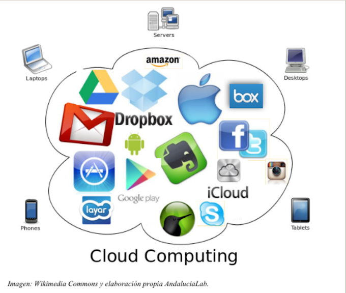 What is cloud computing ? Future of Cloud Computing in India
