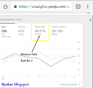 Bounce Rate Dah Turun!