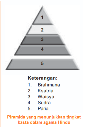 Kasta dalam agama hindu - Perkembangan Kebudayaan dan Agama Hindu di Hindustan