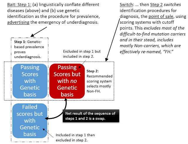 Screening and Diagnosis -- familial hypercholesterolemia