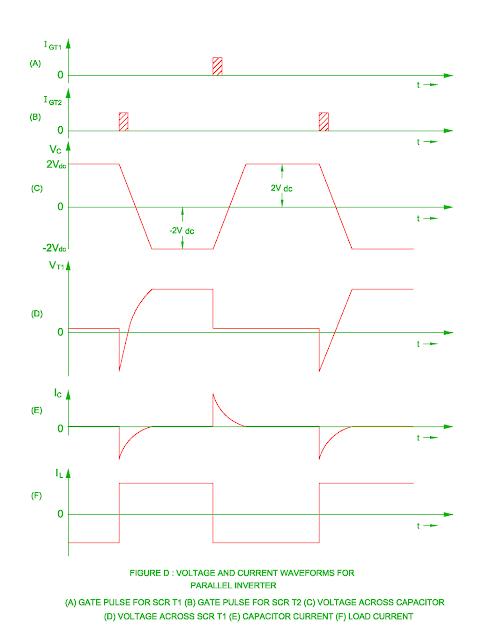 waveform of parallel inverter