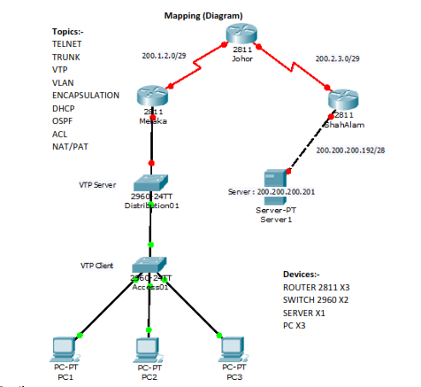 Packet tracer Activity 11 5 1 answer