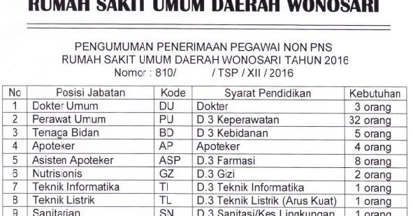 Lowongan Kerja Pegawai Non Pns Rumah Sakit Umum Rsud Wonosari 60 Formasi Rekrutmen Lowongan Kerja Bulan Februari 2021