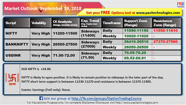 Indian Market Outlook: September 19, 2018