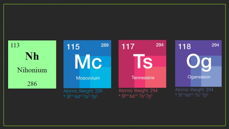 Cinat nueva granada qumica cuantos elementos tiene la tabla establecen los nombres oficiales de los cuatro nuevos elementos de la tabla peridica urtaz Images