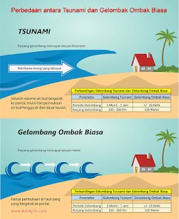 Perbandingan Tsunami dan Gelombang laut biasa