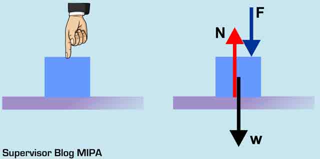 rumus gaya normal pada Benda Ditekan pada Bidang Datar Horizontal licin atau kasar