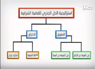 عزل الشيعة عن السنة والحكم ضمن حلقة نارية للشيخ د. طه الدليمي