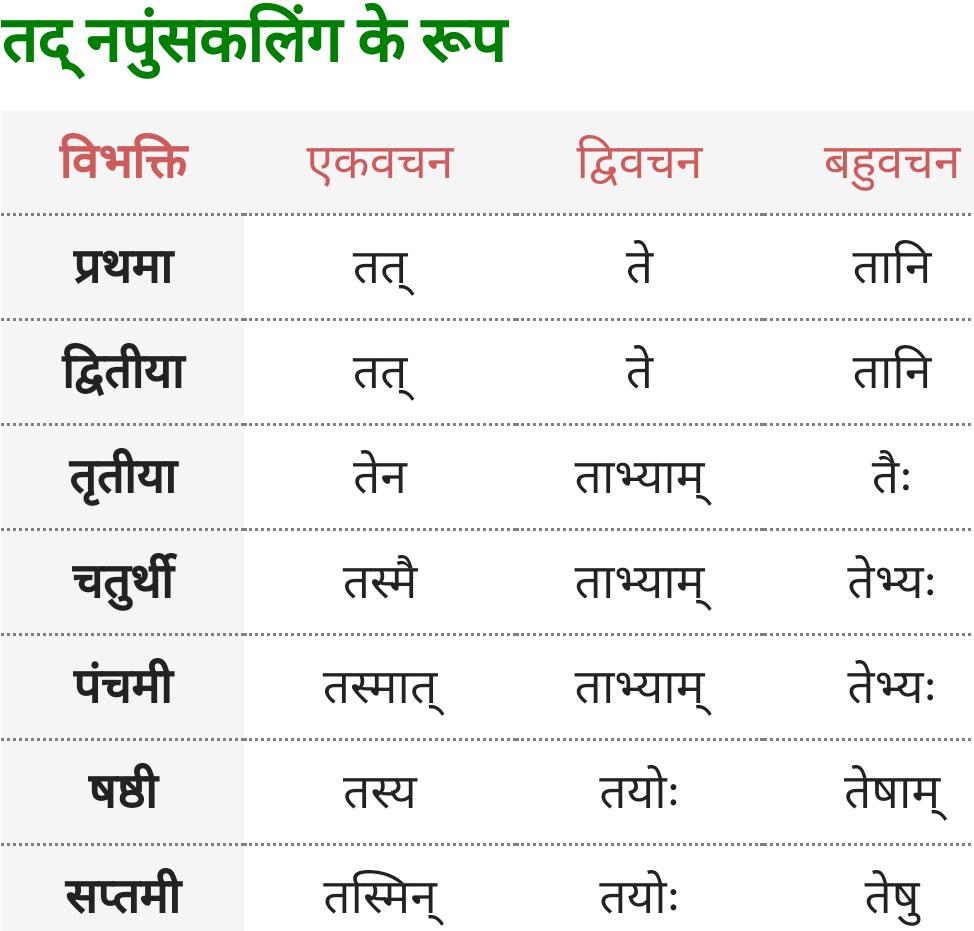 Vah, Tad Napunsak Ling ke roop - Sanskrit Shabd Roop