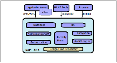SAP HANA Security Overview