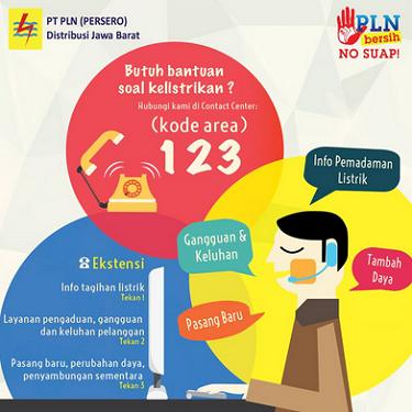 Daftar Alamat dan Nomor Telepon PLN Bandung