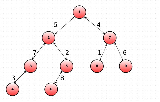 mo s query sqrt decomposition algorithm on tree spoj solutions