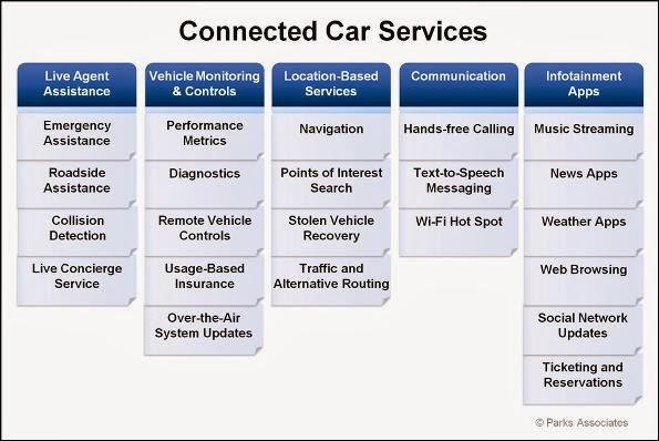 the good word groundswell: Car Communication Systems To Be Required