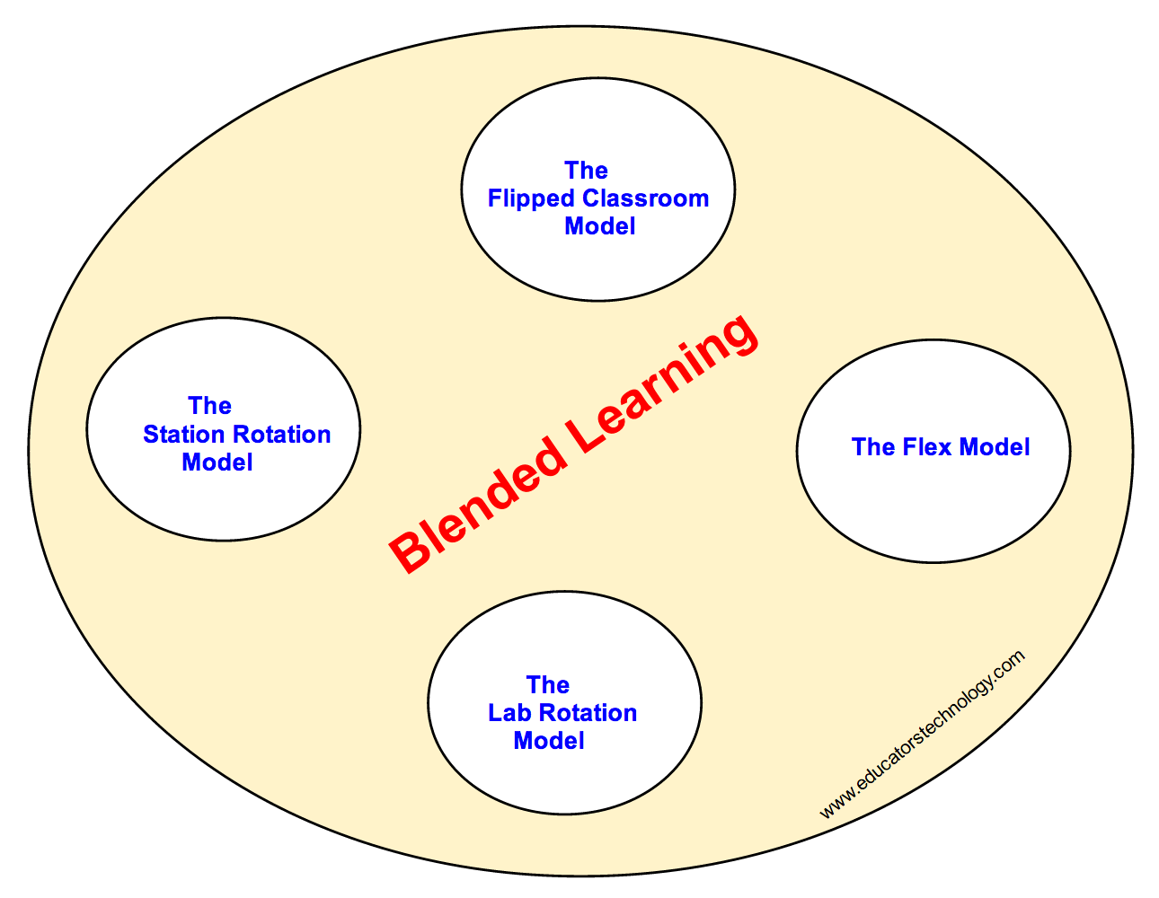 Innovative Classroom Training Methods ~ The four important models of blended learning teachers