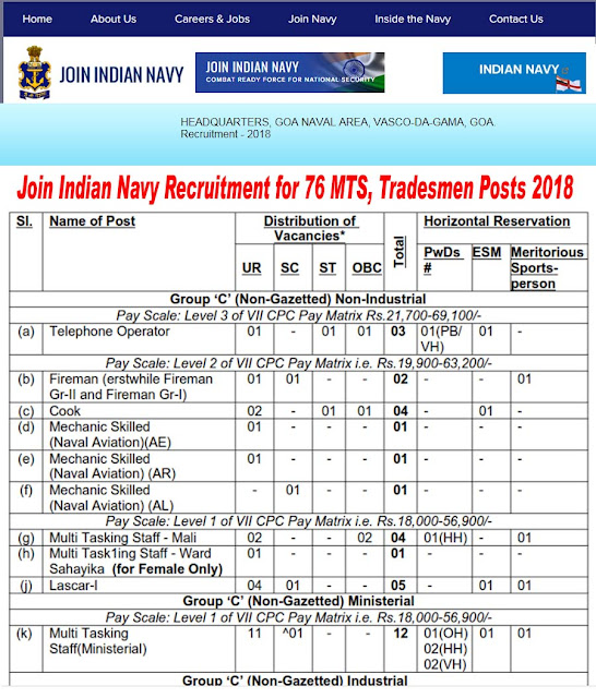 Join Indian Navy Recruitment for 76 MTS, Tradesmen Posts 2018 Apply Online  www.hqgnanavyciviliansrect.com