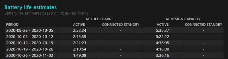 Laptop battery life estimates