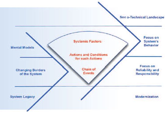 Thesis systems theory
