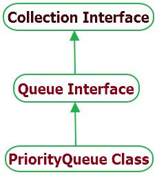 Java PriorityQueue Class